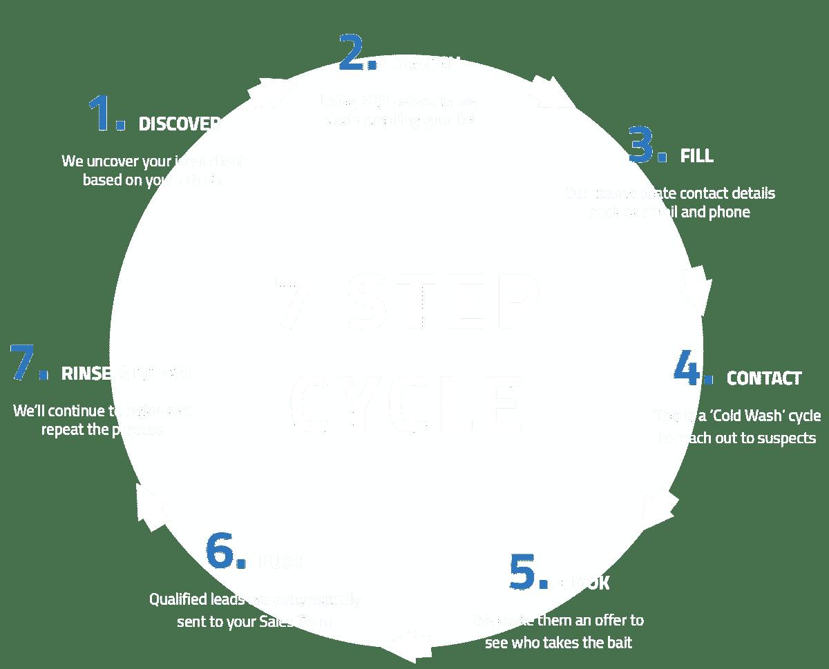 B2B Lead Generation 7-Step Cycle